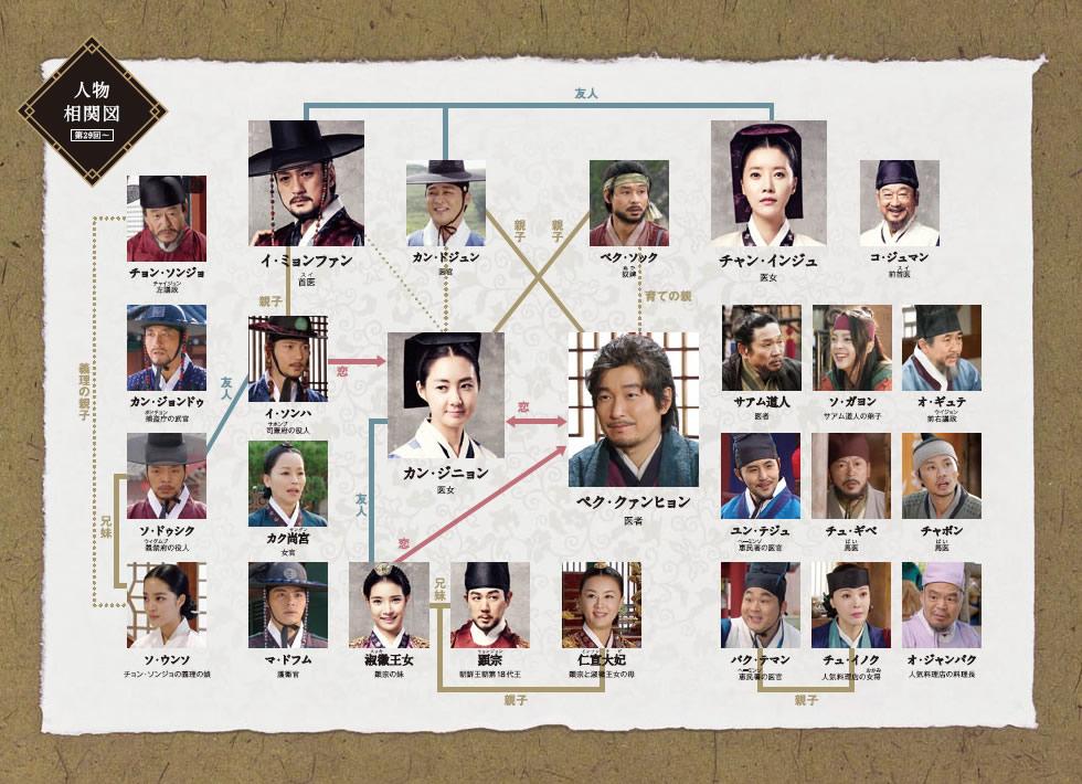 人物 登場 韓国 ドラマ