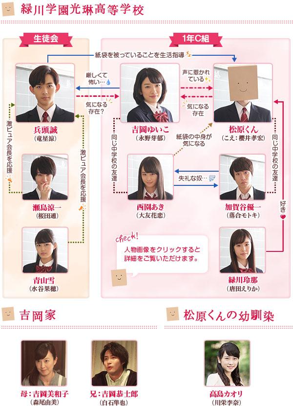 キャスト|こえ恋:テレビ東京