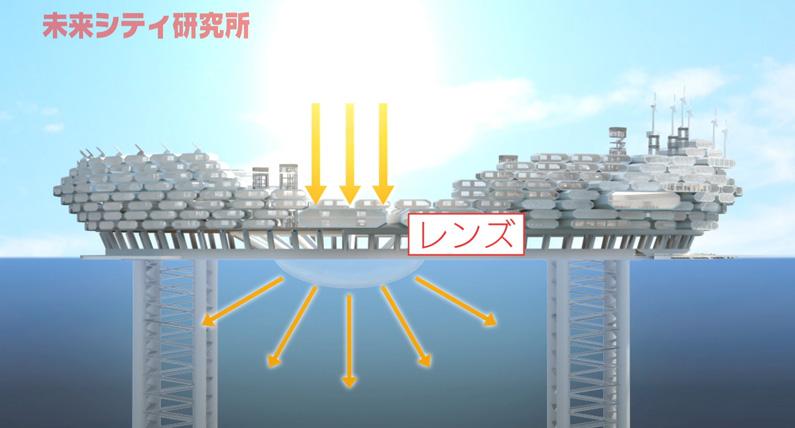 未来シティ研究所:テレビ東京