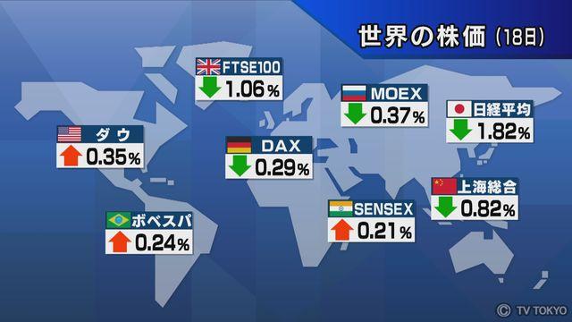 【世界の株価】12月18日の終値
