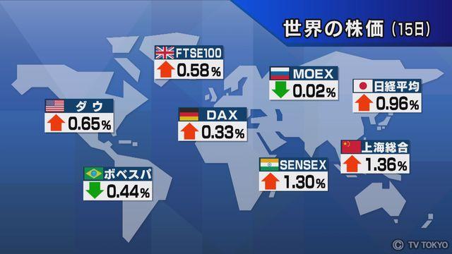 【世界の株価】1月15日の終値