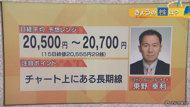 【日本株見通し】「チャート上にある長期線」
