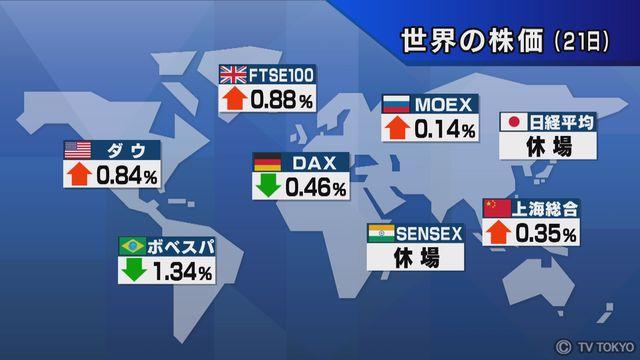 【世界の株価】3月21日の終値
