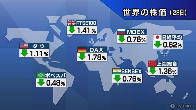 【世界の株価】5月23日の終値