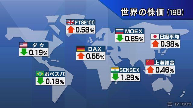 【世界の株価】9月19日の終値
