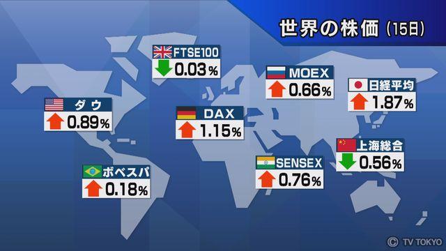 【世界の株価】10月15日の終値