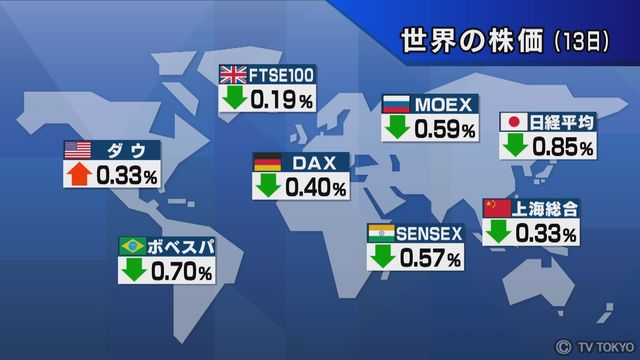 【世界の株価】11月13日の終値
