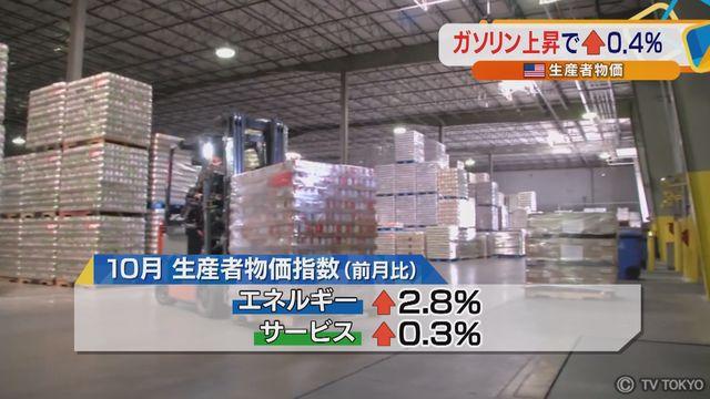 米生産者物価 ガソリン上昇で↑0.4%