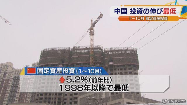 中国 投資の伸び最低 1ー10月 固定資産投資
