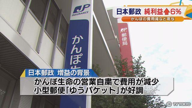 日本郵政 純利益↑6% かんぽの費用減など寄与
