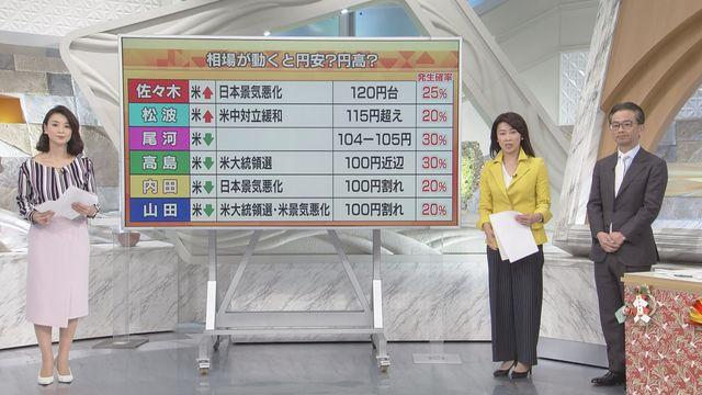 為替トーク第2部「ドル円相場 動くなら円高?円安?」