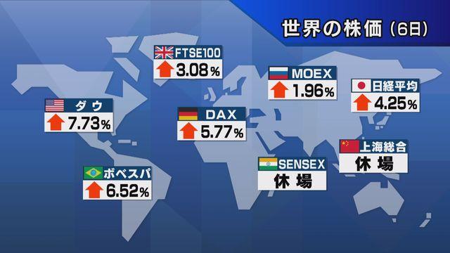 【世界の株価】6日の終値