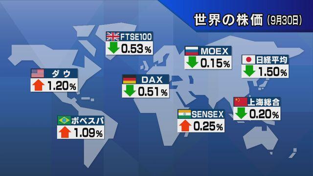 【世界の株価】9月30日の終値