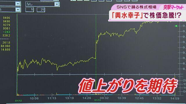 【朝活タイム】ふちこの突撃マーケット「SNSで踊る株式相場」