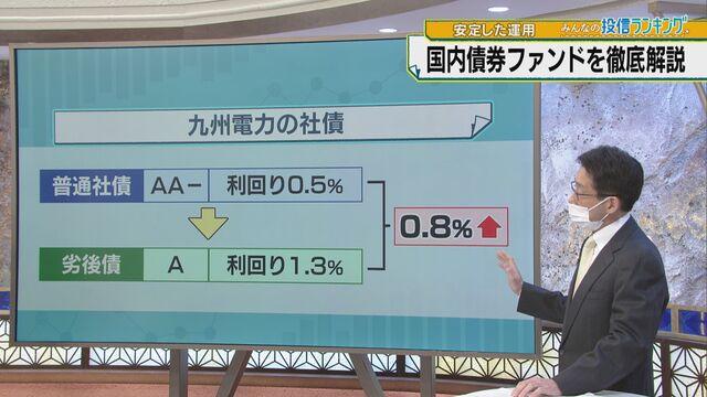 【朝活タイム】みんなの投信ランキング 国内債券ファンド リターンランキング