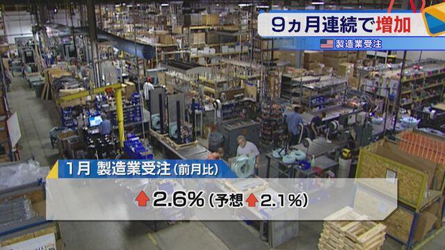 米 製造業受注 9ヵ月連続で増加