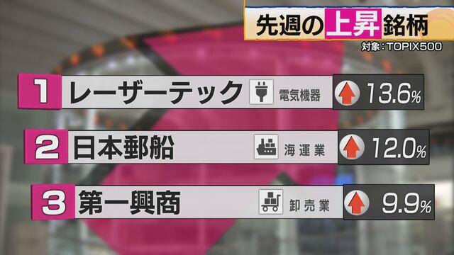 【騰落率ランキング】