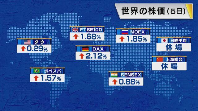 【世界の株価】5月5日の終値