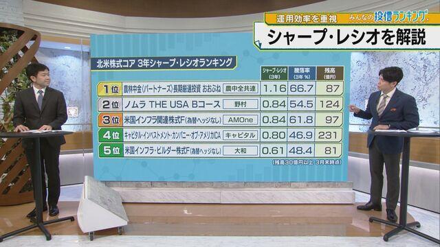 【朝活タイム】みんなの投信ランキング「株式投信 シャープ・レシオランキング」