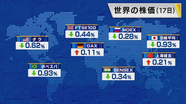 【世界の株価】6月17日の終値