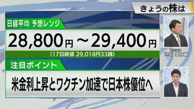 【日本株見通し】注目ポイントは「米金利上昇とワクチン加速で日本株優位へ」