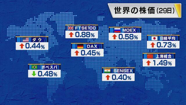 【世界の株価】7月29日の終値