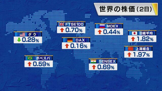 【世界の株価】8月2日の終値