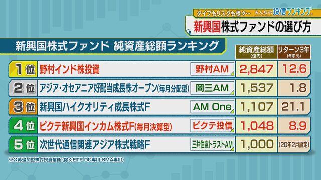 新興国株式ファンドの純資産総額ランキング【みんなの投信ランキング】