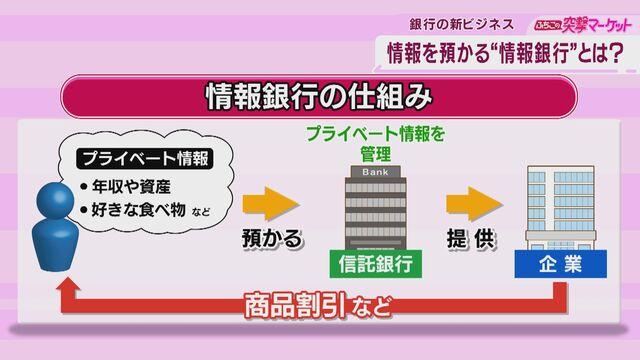 """銀行の新ビジネス 情報を預かる""""情報銀行""""とは?【ふちこの突撃マーケット】"""