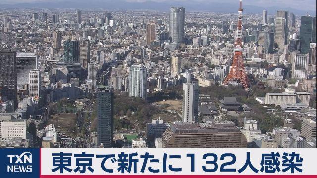 東京で新たに132人感染