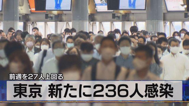 前週を27人上回る 東京 新たに236人感染