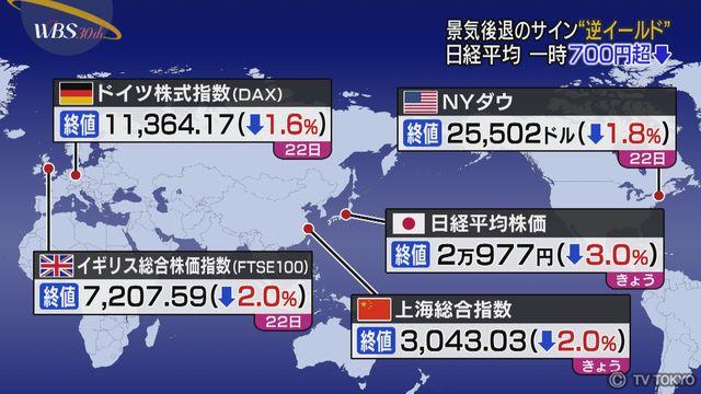 日経平均 一時700円超下落 世界的な景気減速の行方