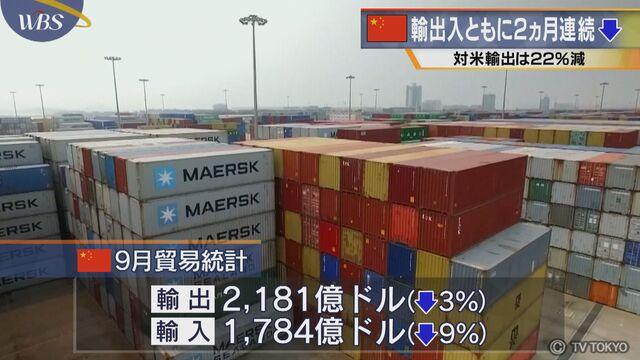 中国 輸出入ともに2ヵ月連続↓ 対米輸出は22%減