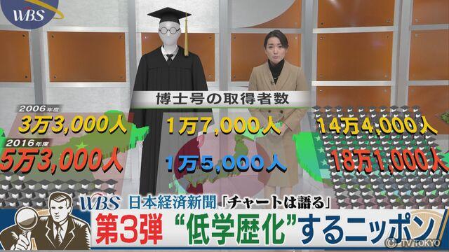 "WBS 日本経済新聞 連動企画「チャートは語る」 第3弾""低学歴化""するニッポン"