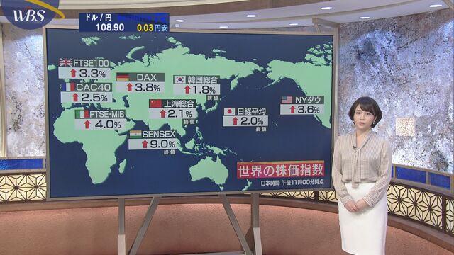 世界の市況