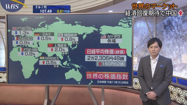 経済回復期待で中国↑