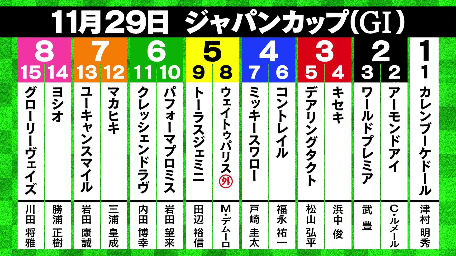 【ジャパンC】アーモンドアイ2.2倍 コントレイル3.1倍 デアリングタクト3.5倍 前日最終オッズ