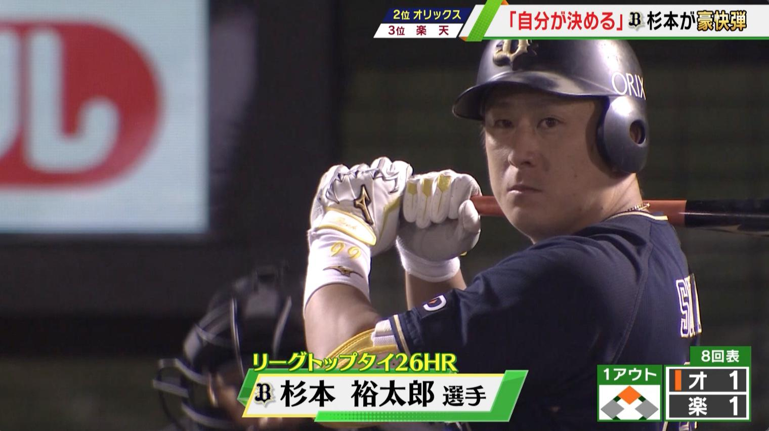 【オリックス】4番・杉本裕太郎「自分が決めてやる」豪快27号2ラン