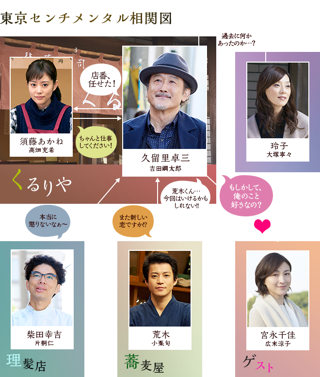 キャスト│ドラマ24「東京センチ...